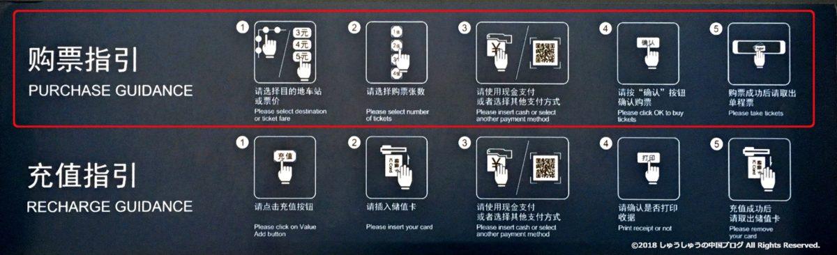 北京の地下鉄の券売機の切符購入の流れ