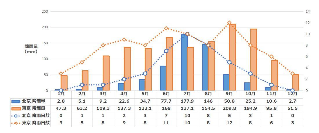 北京の月別降雨量と降雨日数