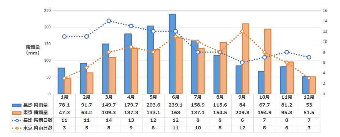 長沙の月別降水量と降雨日数