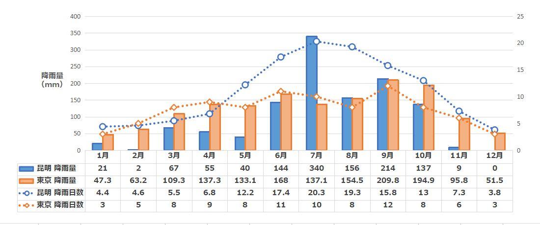 昆明の月別降水量と降雨日数