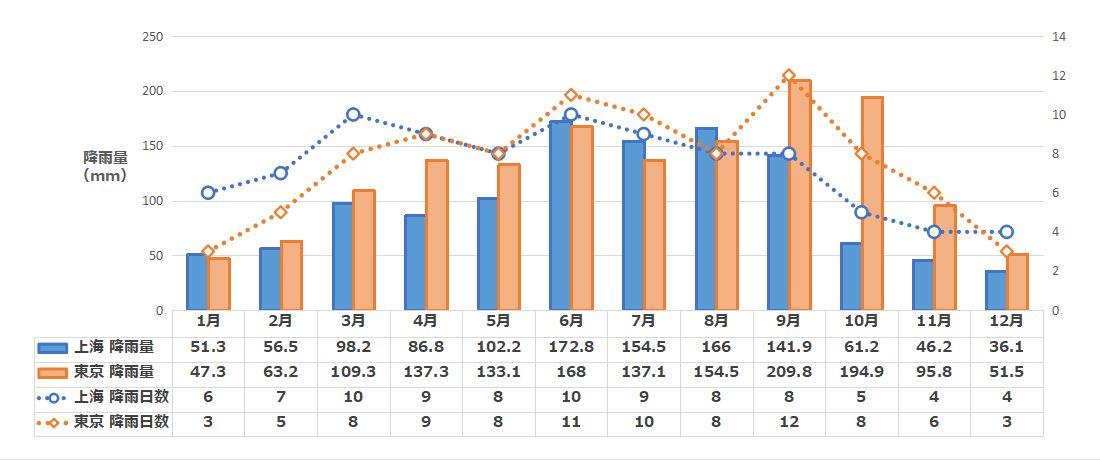 上海の月別降水量と降雨日数