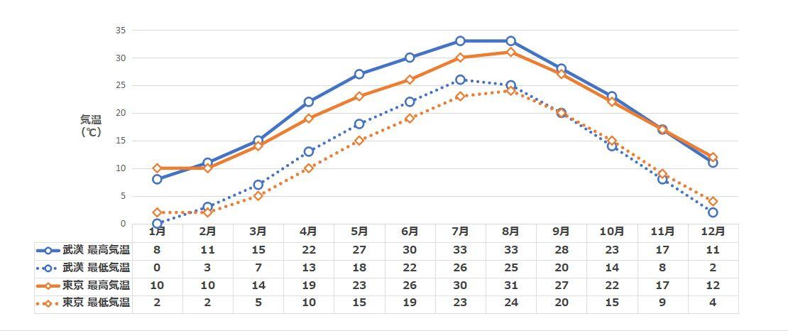 武漢の月別降雨量と降雨日数