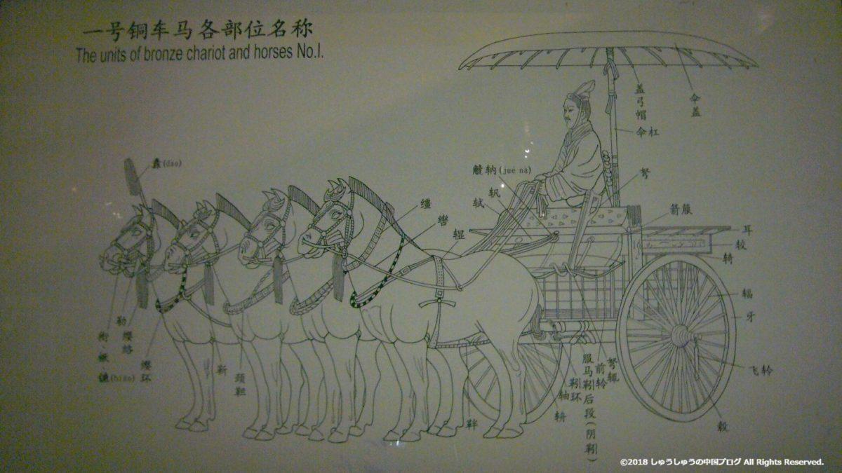 兵馬俑の一号銅車馬の解説図