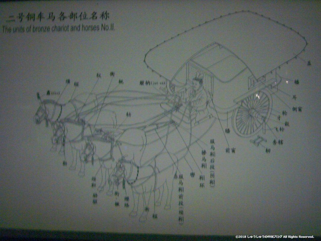 兵馬俑の二号銅車馬の解説図