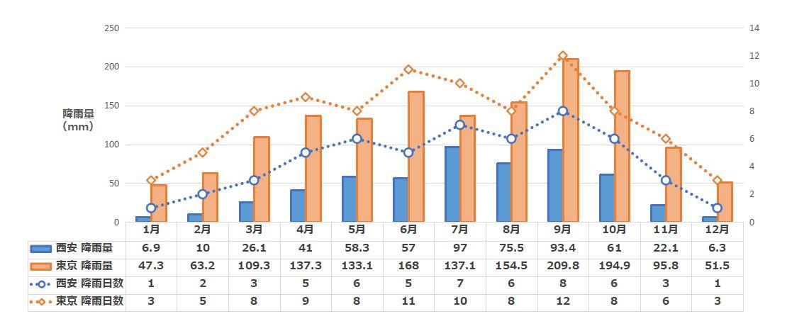 西安の月別降水量と降雨日数
